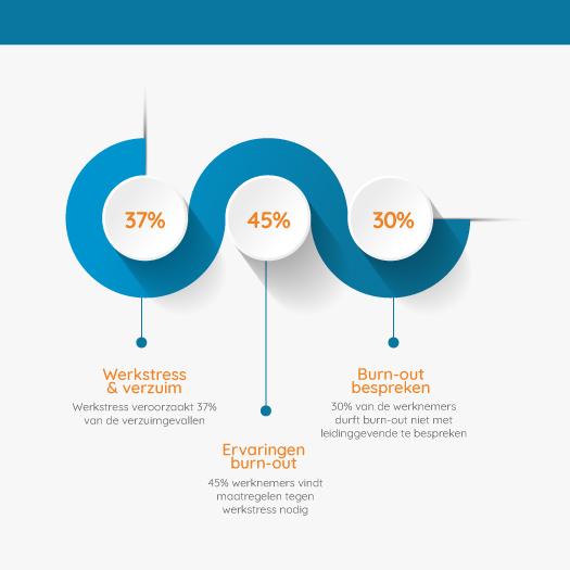 Infographic met cijfers over preventie van stress en burn-out. Werkgevers missen kansen hierin