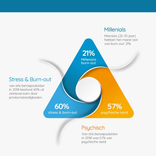 Infographic met cijfers over stress en burn-out als beroepsziekte, ook onder millenials