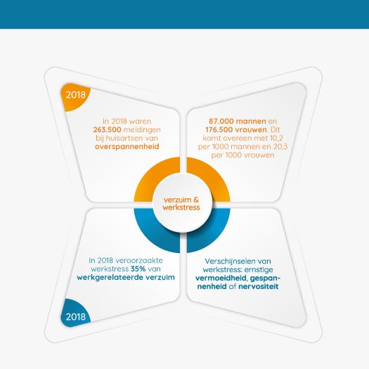 Infographic met cijfers over verzuim, werkstress, vermoeidheid en nervositeit