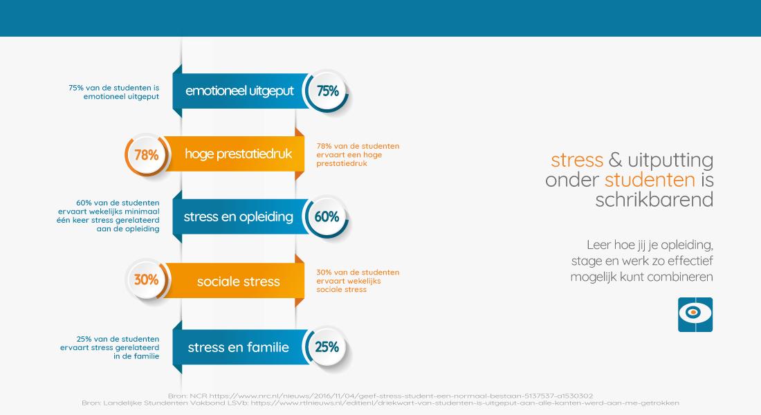 60%van de studenten heeft stress ofpsychische klachten